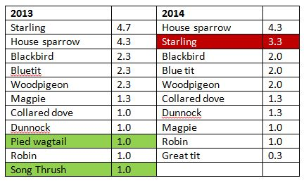 Top 10 birds seen in my garden in January 2013 vs January 2014